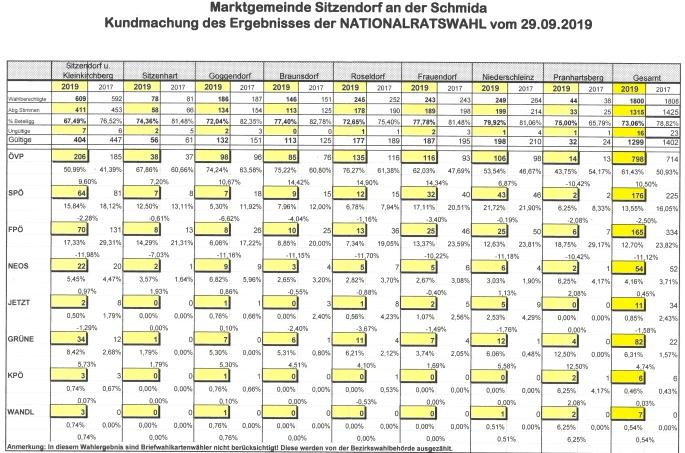 Wahlergebnis Marktgemeinde Sitzendorf